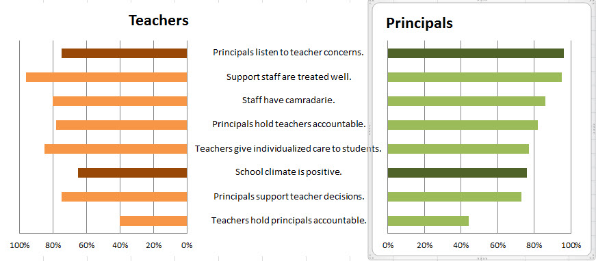 principals graph just needs the y-axis deleted