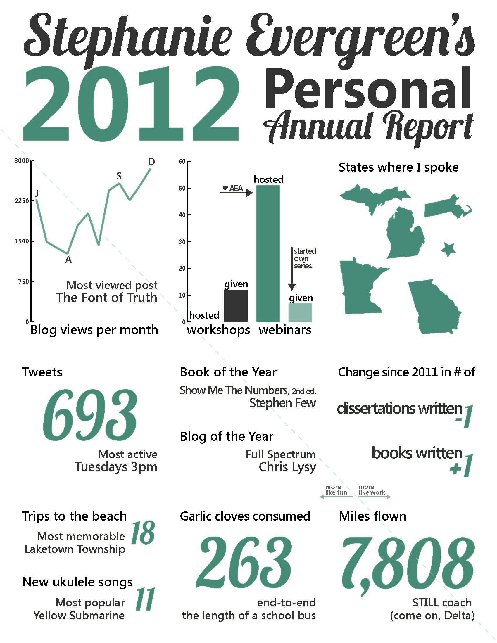 Stephanie Evergreen&#039;s personal annual report for 2012