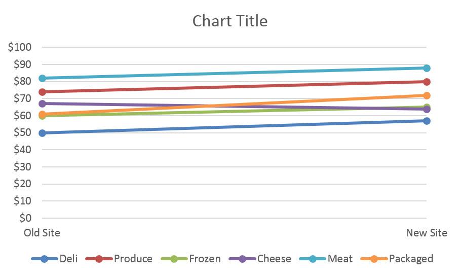 Figure3.8_GroceryGraph2