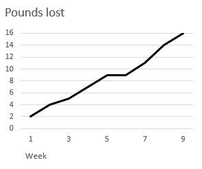 Figure9.11_PoundsList