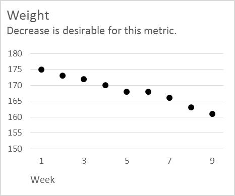 Weight graph as a dot plot