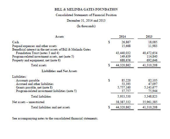 GatesFinancialsOriginal