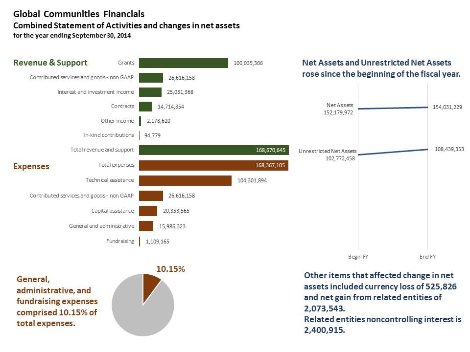 GlobalCommunitiesFinancialsRevised