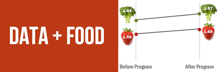 Data + Food