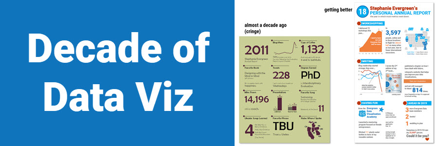 Decade of Data Viz